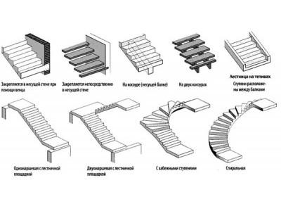 Купить в нижнем новгороде лестницу из бетона купить обрезной диск по бетону
